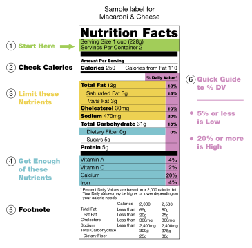 Nutrition Facts label WIKIPEDIA 365px-US_Nutritional_Fact_Label_2