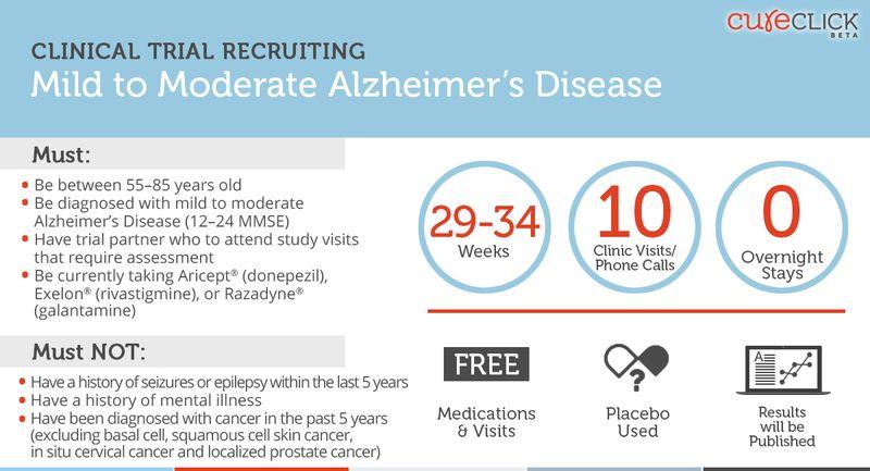 CureClick_TrialCard_ALZ3BLU Mild to Moderate Alzheimers